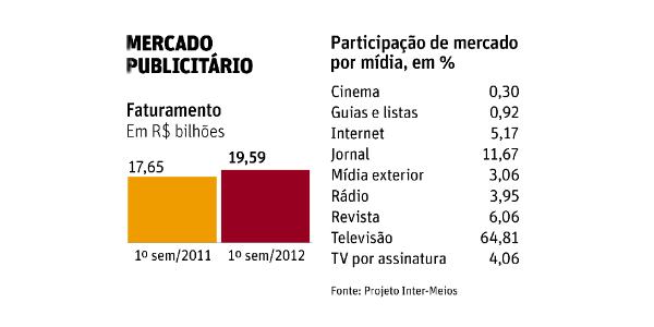 Internet registra o maior crescimento de gastos publicitários no primeiro semestre
